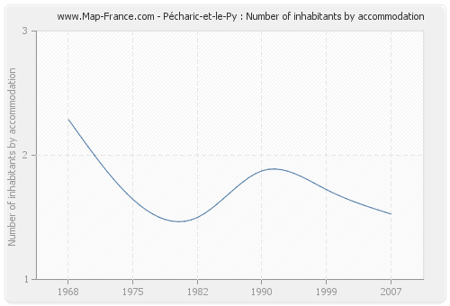 Pécharic-et-le-Py : Number of inhabitants by accommodation