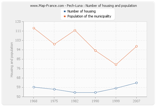Pech-Luna : Number of housing and population