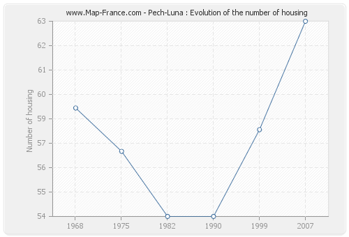 Pech-Luna : Evolution of the number of housing