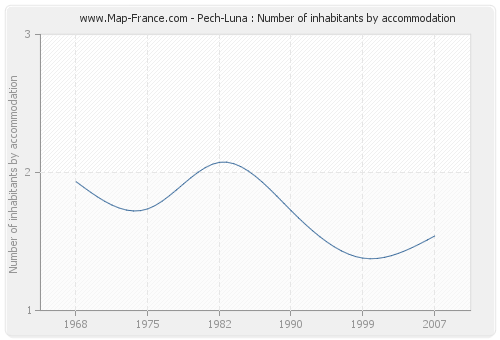 Pech-Luna : Number of inhabitants by accommodation