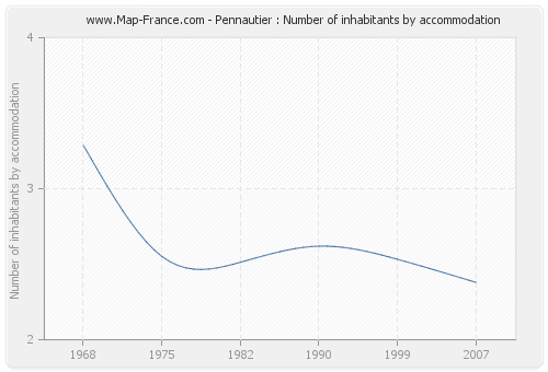 Pennautier : Number of inhabitants by accommodation