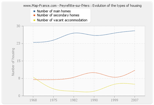 Peyrefitte-sur-l'Hers : Evolution of the types of housing