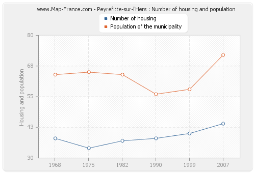 Peyrefitte-sur-l'Hers : Number of housing and population