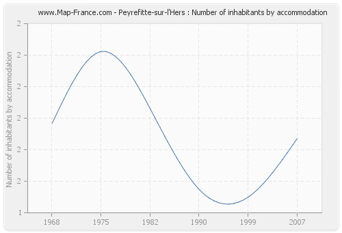 Peyrefitte-sur-l'Hers : Number of inhabitants by accommodation