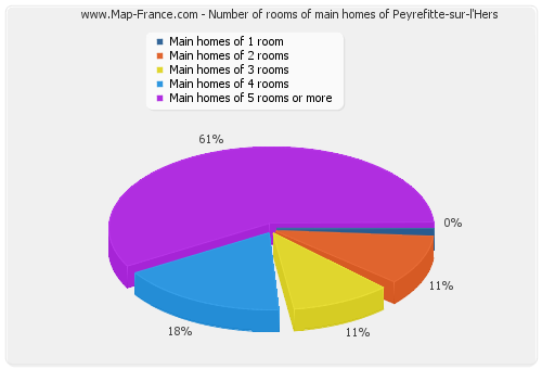 Number of rooms of main homes of Peyrefitte-sur-l'Hers