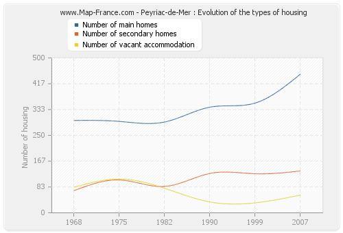 Peyriac-de-Mer : Evolution of the types of housing