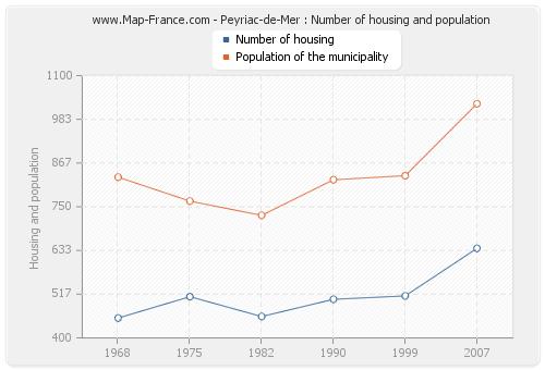 Peyriac-de-Mer : Number of housing and population