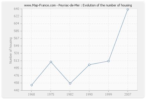 Peyriac-de-Mer : Evolution of the number of housing