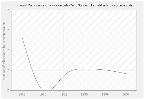 Peyriac-de-Mer : Number of inhabitants by accommodation