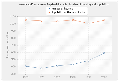 Peyriac-Minervois : Number of housing and population