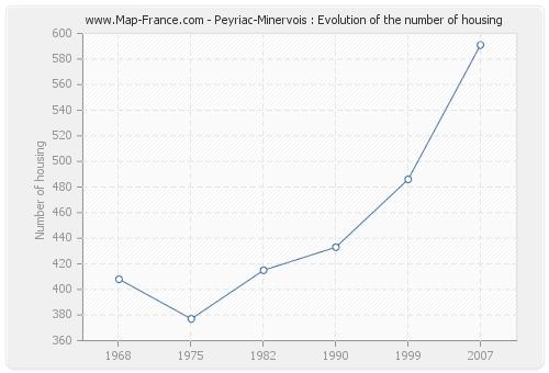 Peyriac-Minervois : Evolution of the number of housing