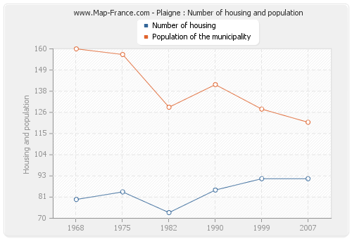 Plaigne : Number of housing and population