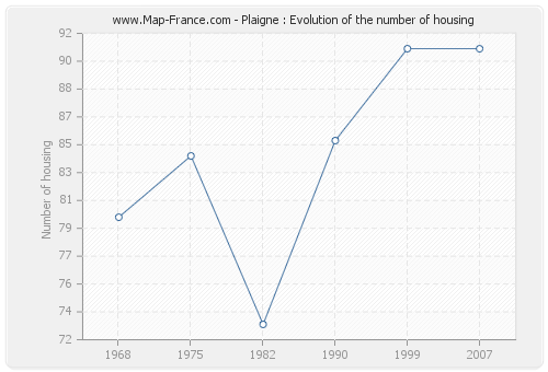Plaigne : Evolution of the number of housing