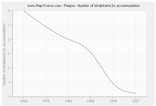 Plaigne : Number of inhabitants by accommodation