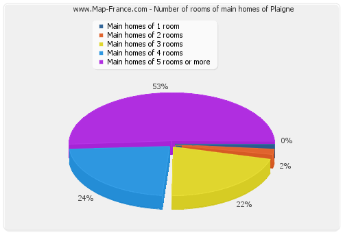 Number of rooms of main homes of Plaigne