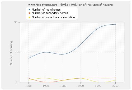 Plavilla : Evolution of the types of housing