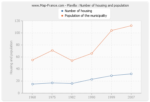 Plavilla : Number of housing and population