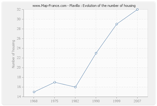 Plavilla : Evolution of the number of housing