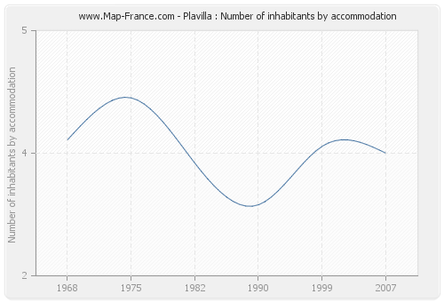 Plavilla : Number of inhabitants by accommodation