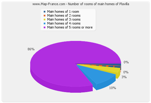 Number of rooms of main homes of Plavilla