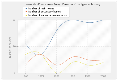 Pomy : Evolution of the types of housing