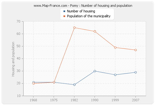 Pomy : Number of housing and population