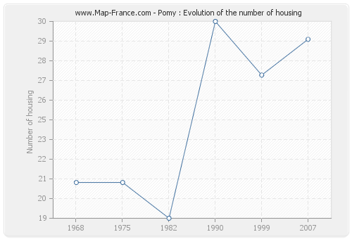 Pomy : Evolution of the number of housing