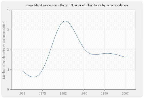 Pomy : Number of inhabitants by accommodation