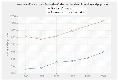 Portel-des-Corbières : Number of housing and population