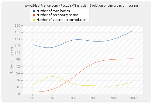 Pouzols-Minervois : Evolution of the types of housing