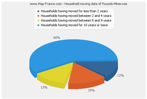 Household moving date of Pouzols-Minervois