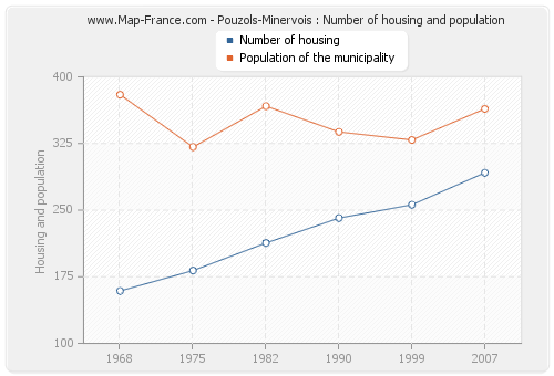 Pouzols-Minervois : Number of housing and population