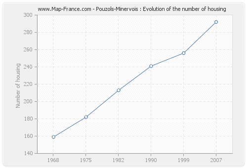 Pouzols-Minervois : Evolution of the number of housing