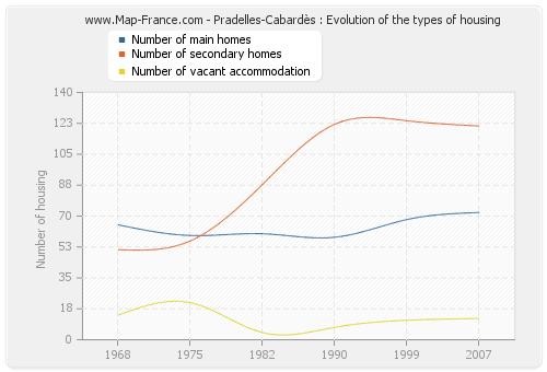 Pradelles-Cabardès : Evolution of the types of housing