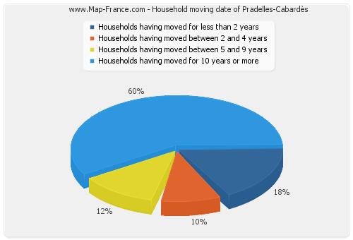 Household moving date of Pradelles-Cabardès