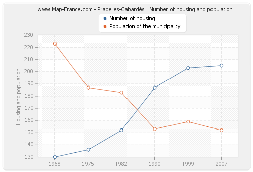 Pradelles-Cabardès : Number of housing and population