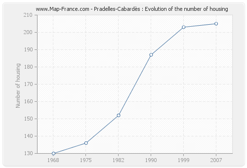 Pradelles-Cabardès : Evolution of the number of housing