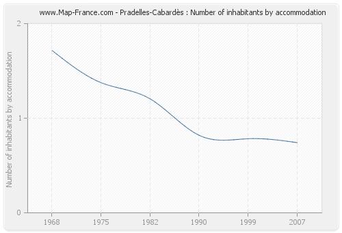 Pradelles-Cabardès : Number of inhabitants by accommodation