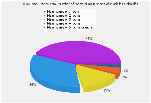 Number of rooms of main homes of Pradelles-Cabardès