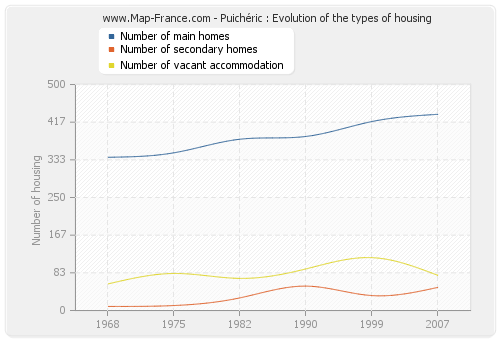 Puichéric : Evolution of the types of housing