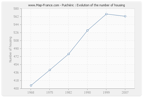 Puichéric : Evolution of the number of housing