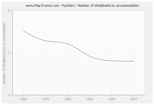 Puichéric : Number of inhabitants by accommodation