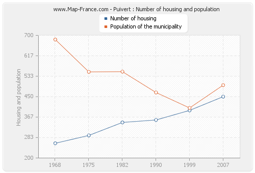 Puivert : Number of housing and population