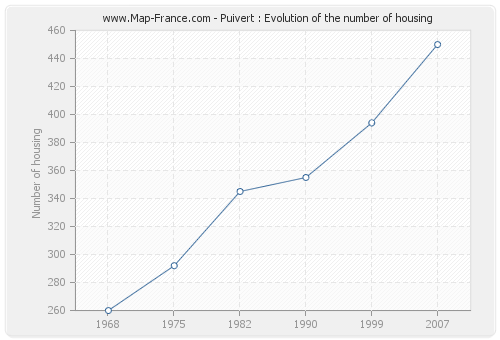 Puivert : Evolution of the number of housing