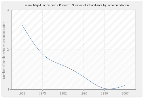 Puivert : Number of inhabitants by accommodation