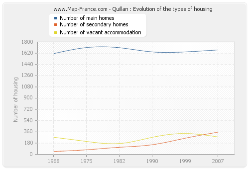 Quillan : Evolution of the types of housing