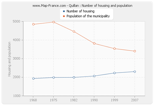 Quillan : Number of housing and population