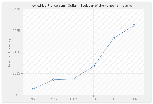 Quillan : Evolution of the number of housing