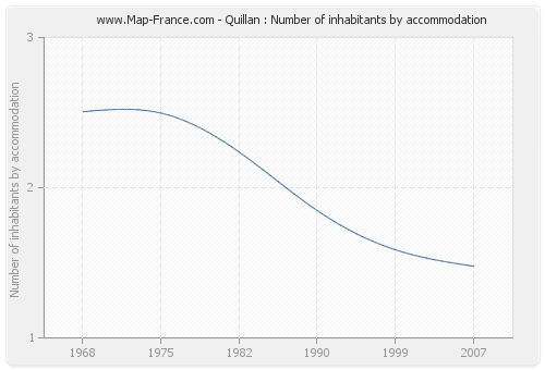 Quillan : Number of inhabitants by accommodation