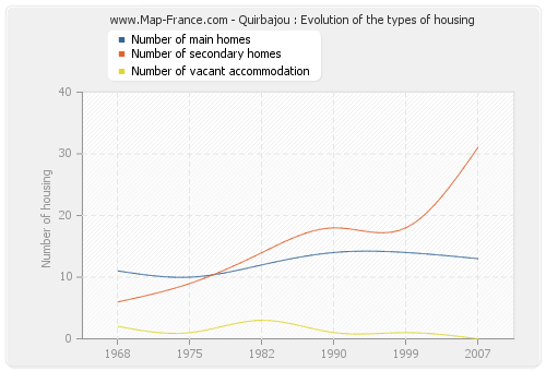 Quirbajou : Evolution of the types of housing